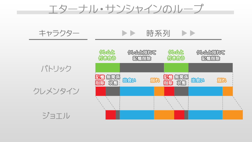 img_eternal_sunshine_graph002