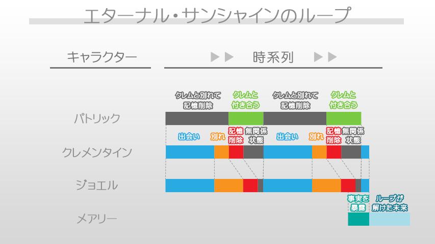img_eternal_sunshine_graph003